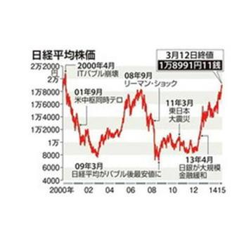 15年ぶりの株高 1万9000円台.JPG