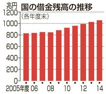 国の借金28兆.jpg